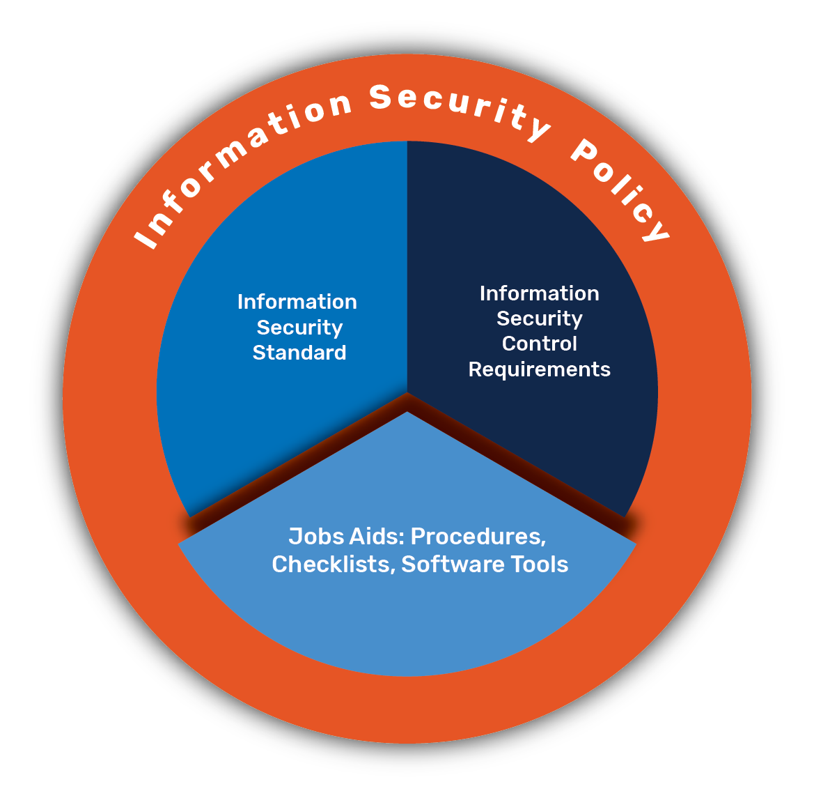 Security Program logo featuring the Data Policy and Information Security Policy circling the Information Security standards (highlighted), control requirements, and job aids.