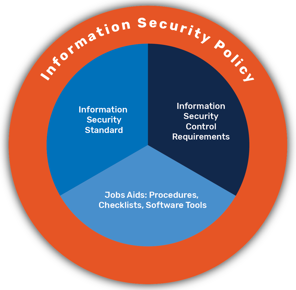 Security Program logo featuring the Data Policy and Information Security Policy circling the Information Security standards, control requirements, and job aids.